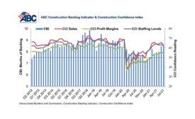 ABC Construction Backlog Indicator & Construction Confidence Index July 2021