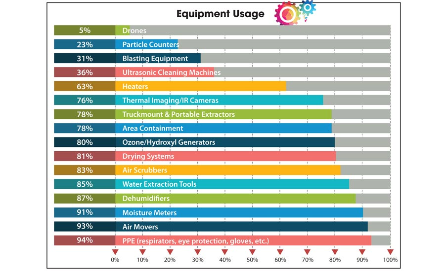 Equipment Usage
