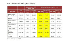 Total Properties at Risk by Flood Risk Level