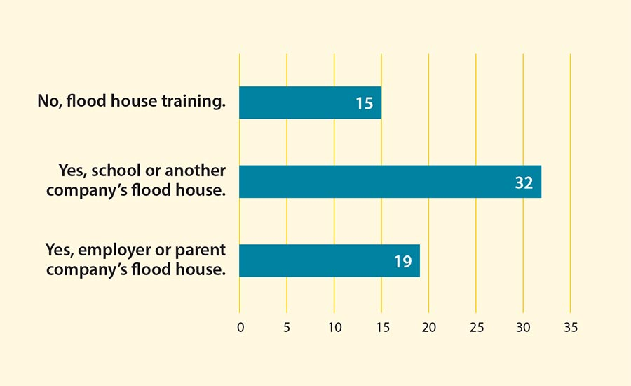 Figure 3: Flood House Training