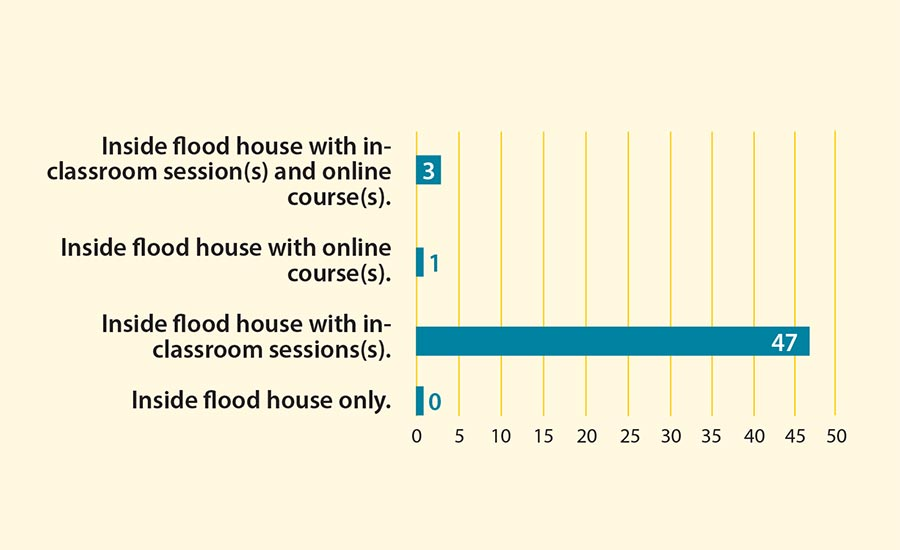 Figure 6: Flood House Training