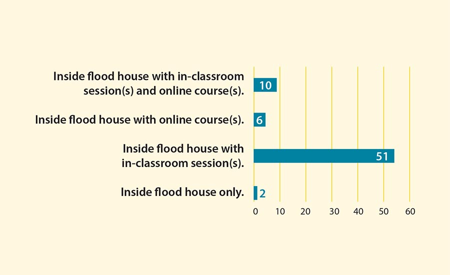 Figure 7: Preferences in Flood House Training