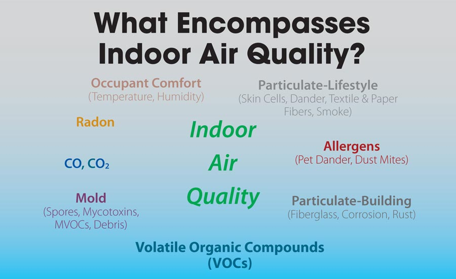 Figure 1 Indoor Air Quality Matrix