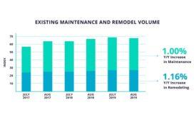 housing maintenance fall 2019