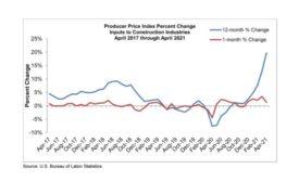 consumer price index 2021