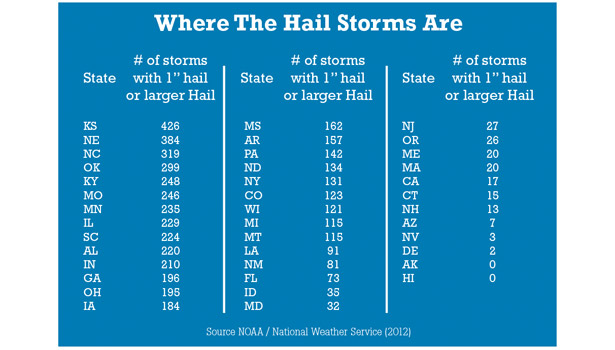 hail storm chart by states