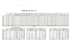 Key Indicator Scorecard
