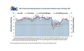 ABC Construction Backlog Indicator & Construction Confidence Index, September 2012 - 2021