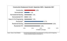 Construction Employment Growth: September 2021 vs. September 2021